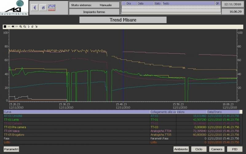 Software SCADA siemens WinCC trend